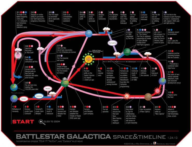 galactica-timeline-infographic