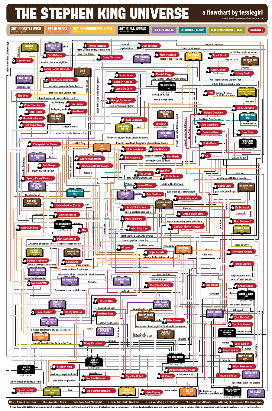 Stephen-King-Flowchart